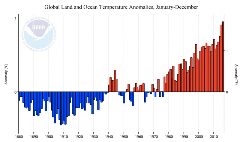 It's certain: The Earth is getting warmer, and human