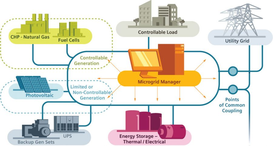 Microgrids Center For Climate And Energy Solutions