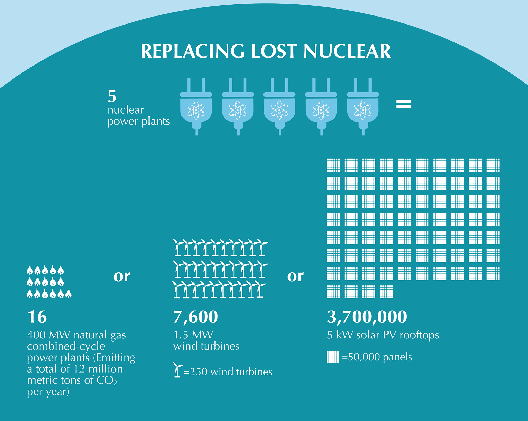 Nuclear Energy | Center for Climate and Energy Solutions