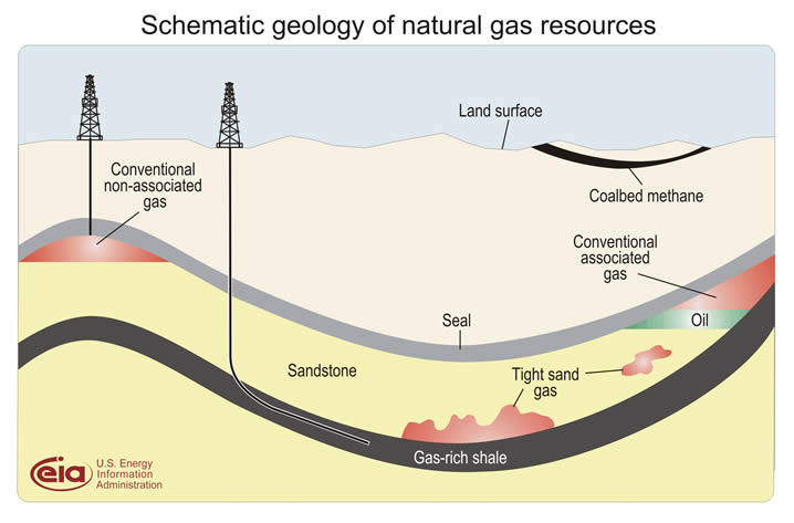 Natural Gas — Center for Climate and Energy Solutions