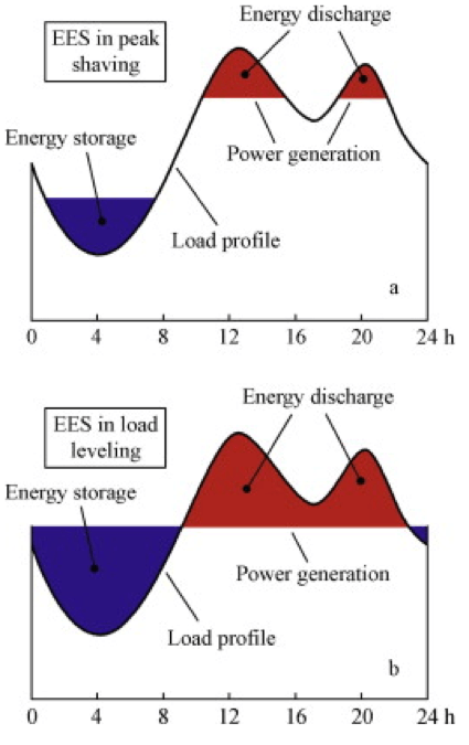 Electric Energy Storage   Center for Climate and Energy