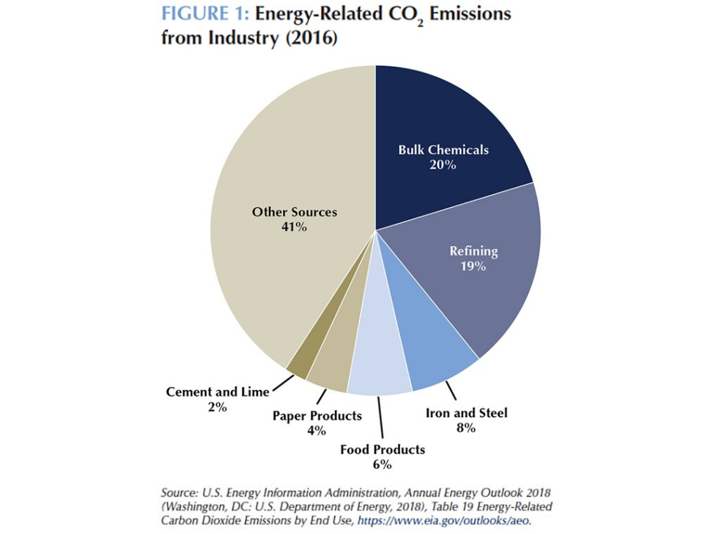 Decarbonizing U S  Industry | Center for Climate and Energy