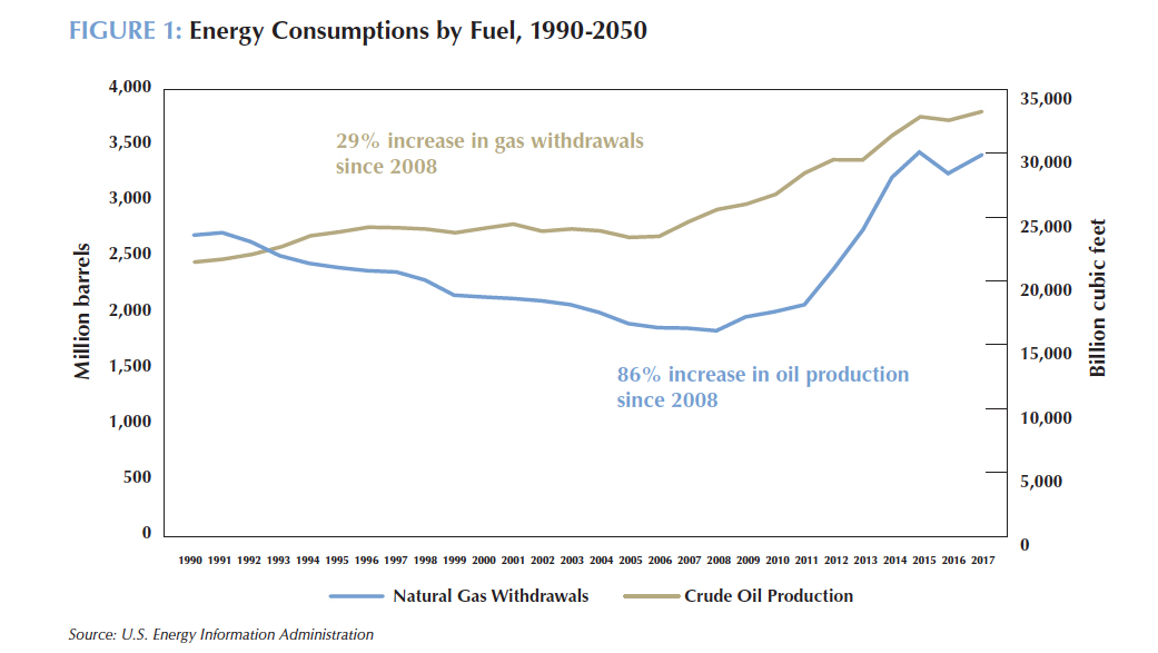 Decarbonizing U S  Oil and Gas   Center for Climate and