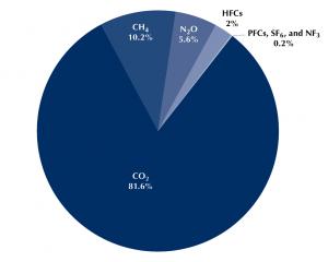 U.S. emissions by greenhouse gas, 2017