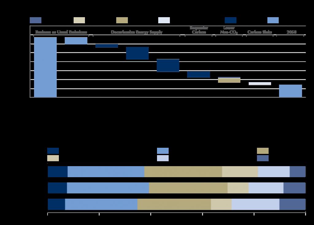 Figure 1: key elements of decarbonization