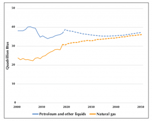Energy consumption by fuel, 1990–2050