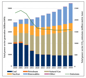 U.S. electricity generation by source and total sector emissions