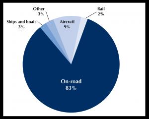 Transportation emissions by mode, 2017